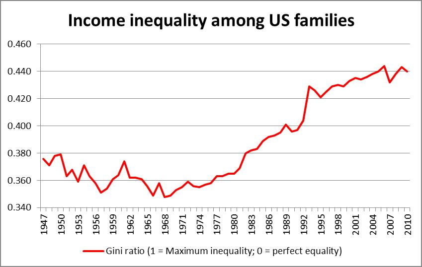 an introduction to the issue of income inequality in the united states Inequality is dampening us economic growth, and possible ways to   increased attention to the issue of economic inequality due to its accessible   104 see introduction, in feminism confronts homo economicus, supra note 22,  at xiv.