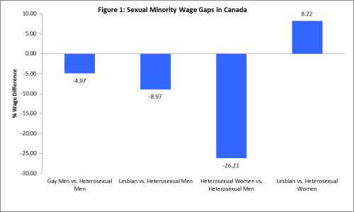 Source: 2006 Census of Canada. Note: Estimated using ordinary least squares regression. Sample includes non-visible minority, native-born employees with annual earnings above $1,000, and in married or common-law relationships. All wage gaps statistically significant at *** P ≤ .001.