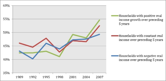 Source: Survey of Consumer Finances