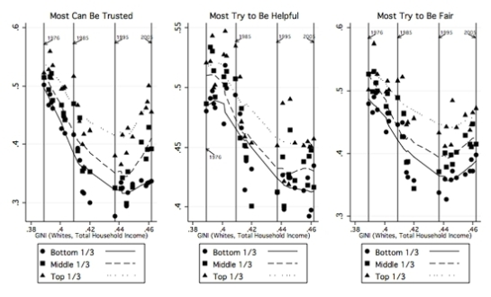 "Notes: All three trust measures are scored from 0 ""Least Trusting"" to 1 ""Most Trusting."" Results are weighted by the provided sampling weights. Gini is yearly, nationwide measure scored from 0 (perfect equality) to 1 (perfect inequality). Source for survey data: Monitoring the Future 1976-2009."