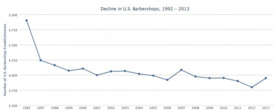 Barber-Shop-Graph-1992-2013-1-600x244
