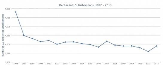 Barber-Shop-Graph-1992-2013-1-600x244