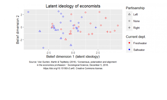 Ideological views of economists